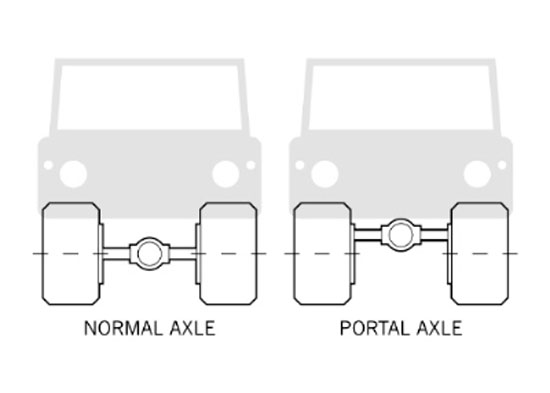 The Portal Axle on the Unimog that drastically increases ground clearnance. Photo: TheTruthAboutCars